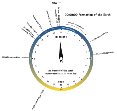 geologicalclock.png